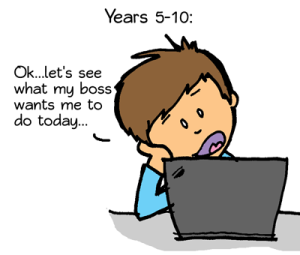 """Years 5-10: """"Ok...let's see what my boss wants me to do today..."""""""